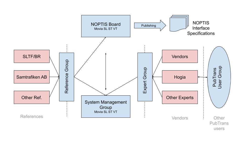 NOPTIS Maintenance Organization